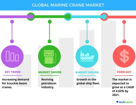 Technavio has published a new report on the global marine crane market from 2017-2021. (Graphic: Business Wire)