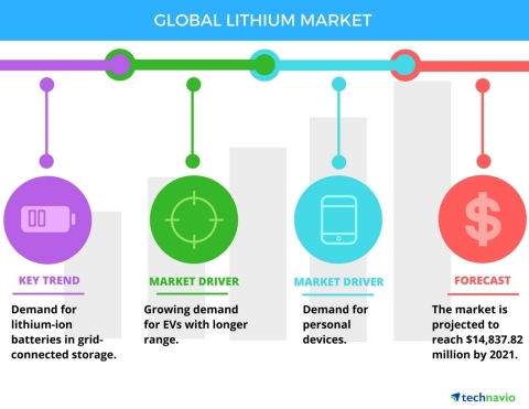 Technavio has published a new report on the global lithium market from 2017-2021. (Graphic: Business Wire)