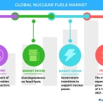 Technavio has published a new report on the global nuclear fuels market from 2017-2021. (Graphic: Business Wire)