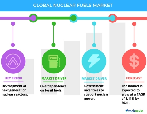 Technavio has published a new report on the global nuclear fuels market from 2017-2021. (Graphic: Bu ...