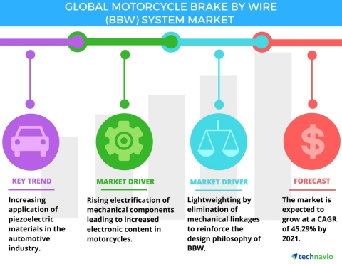 Technavio has published a new report on the global motorcycle brake by wire (BBW) system market from 2017-2021. (Graphic: Business Wire)