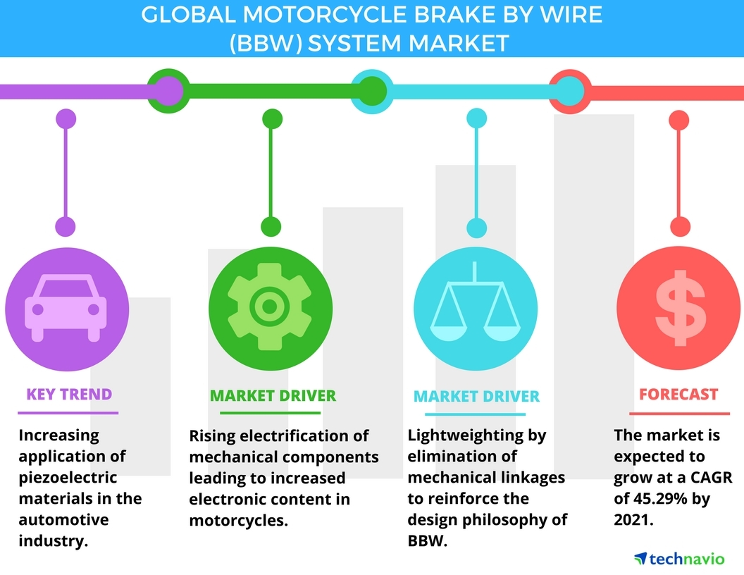 Motorcycle_BBW_System_Market global motorcycle brake by wire system market key drivers and Marketing Functions Diagram at soozxer.org