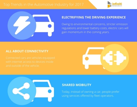 Infiniti Research has announced their top automotive trends for 2017. (Graphic: Business Wire)