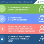 Strategic procurement can protect against cyber-attacks. (Graphic: Business Wire)