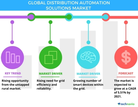 Technavio has published a new report on the global distribution automation solutions market from 201 ...