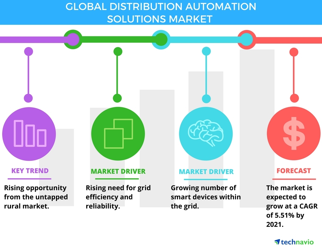 Technavio has published a new report on the global distribution automation solutions market from 2017-2021. (Photo: Business Wire)