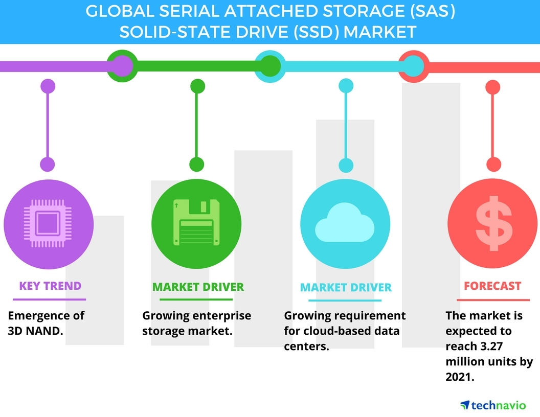 Technavio has published a new report on the global SAS SSD market from 2017-2021. (Graphic: Business Wire)