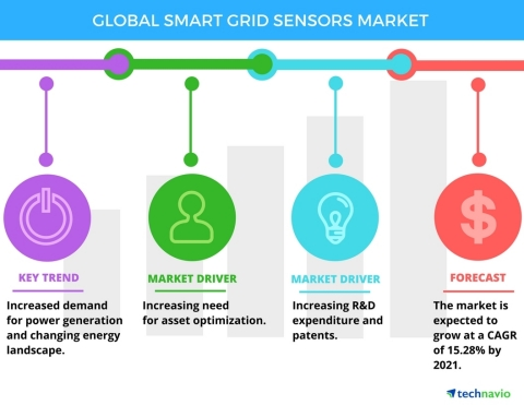 Technavio has published a new report on the global smart grid sensors market from 2017-2021. (Photo: ...