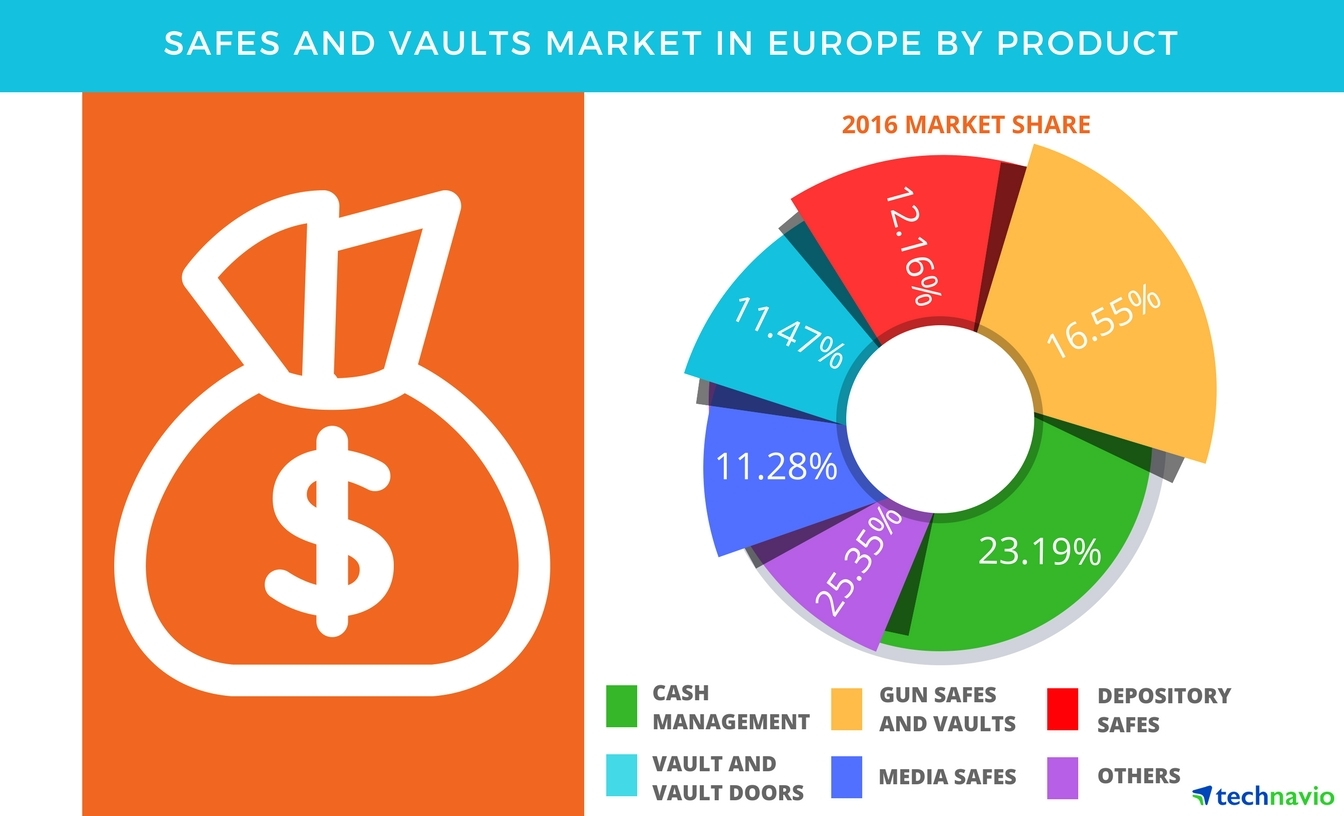 Technavio has published a new report on the safes and vaults market in Europe from 2017-2021. (Graphic: Business Wire)