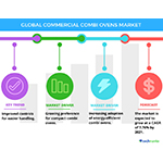 Technavio has published a new report on the global commercial combi ovens market from 2017-2021. (Graphic: Business Wire)