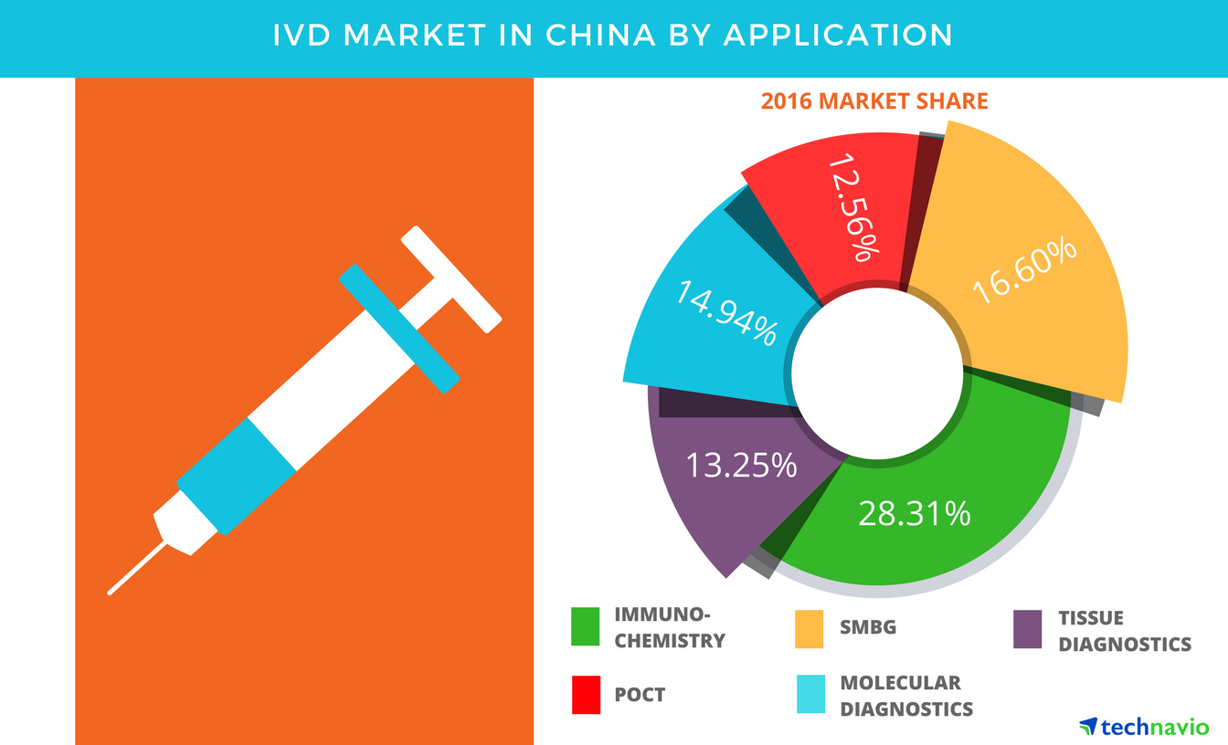 Technavio has published a new report on the IVD market in China from 2017-2021. (Graphic: Business Wire)