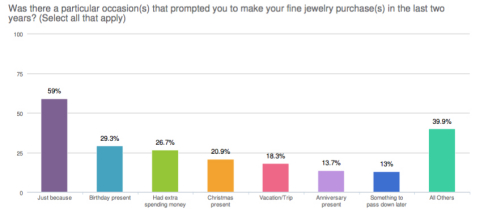 """Self-Purchasing Females will purchase """"Just Because"""" (Graphic: Business Wire)"""