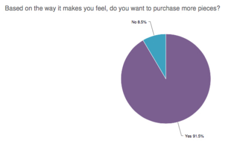 Self-Purchasing Females would like to buy more jewelry (Graphic: Business Wire)