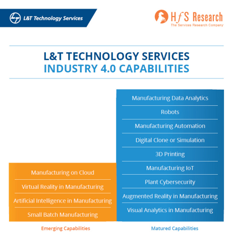 L&T Technology Services: Industry 4.0 Capabilities (Graphic: Business Wire)