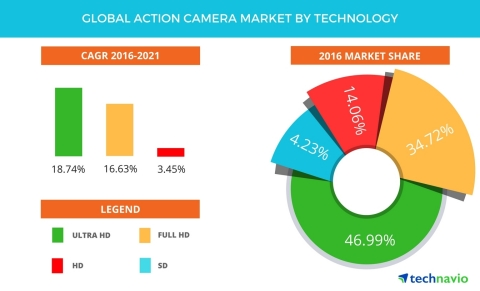 Technavio has published a new report on the global action camera market from 2017-2021. (Graphic: Business Wire)