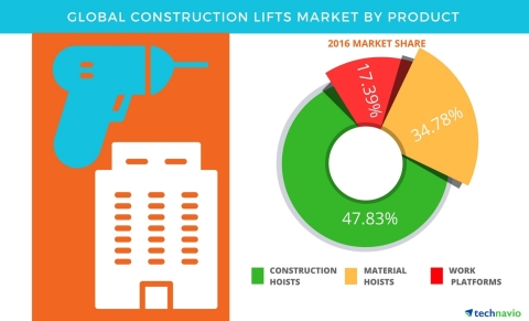 Technavio has published a new report on the global construction lifts market from 2017-2021. (Graphic: Business Wire)