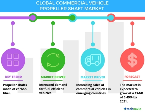Technavio has published a new report on the global commercial vehicle propeller shaft market from 2017-2021. (Graphic: Business Wire)