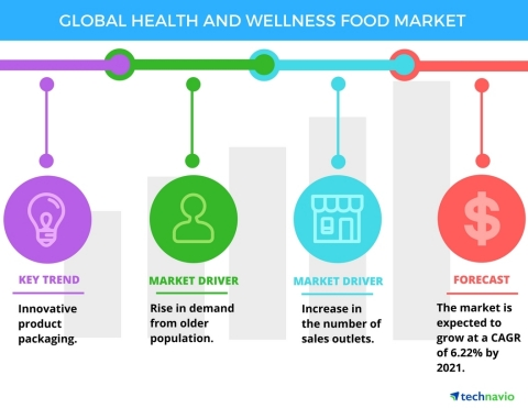 Technavio has published a new report on the global health and wellness food market from 2017-2021. (Graphic: Business Wire)