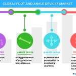 Global Foot and Ankle Devices Market – Drivers and Forecasts by Technavio