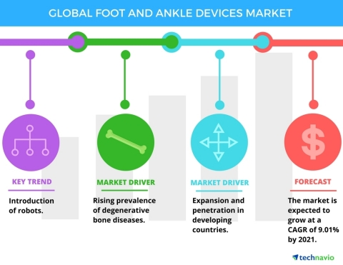 Technavio has published a new report on the global foot and ankle devices market from 2017-2021. (Graphic: Business Wire)