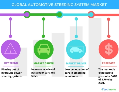 Technavio has published a new report on the global automotive steering system market from 2017-2021. (Graphic: Business Wire)
