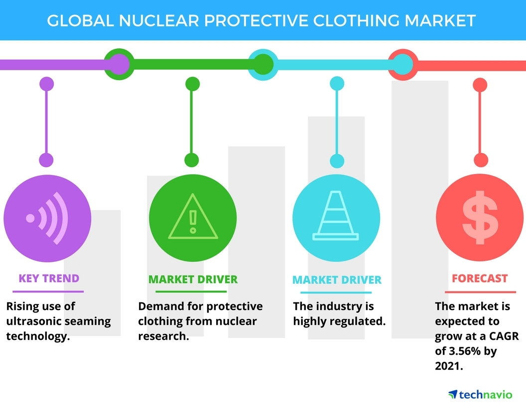 Technavio has published a new report on the global nuclear protective clothing market from 2017-2021. (Graphic: Business Wire)