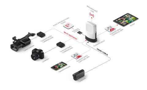 SlingStudio Product Suite (Photo: Business Wire)