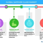 Global Sapphire Glass Market to Grow at a CAGR of 9% Through 2021, Reports Technavio