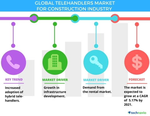 Technavio has published a new report on the global telehandlers market for the construction industry from 2017-2021. (Graphic: Business Wire)