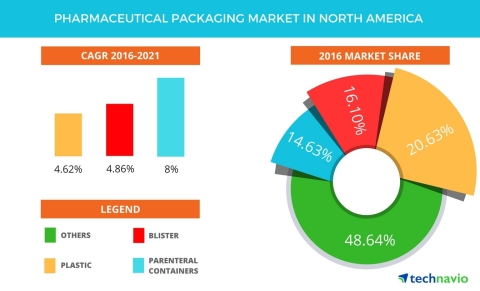 Technavio has published a new report on the pharmaceutical packaging market in North America from 2017-2021. (Graphic: Business Wire)