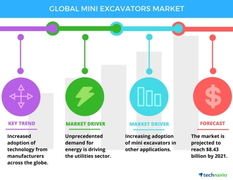 Technavio has published a new report on the global mini excavators market from 2017-2021. (Graphic: Business Wire)