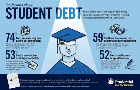 Students in the dark about their student loan debt (Graphic: Business Wire)