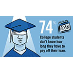 Many students don't know how long they have to pay off their loan (Graphic: Business Wire)