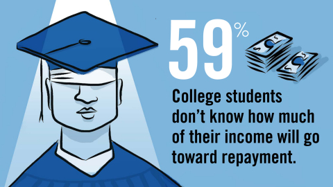 Most students don't know how much of their income will go towards loans (Graphic: Business Wire)