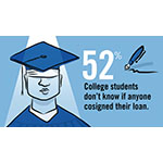 Most students don't know if their loans are cosigned (Graphic: Business Wire)