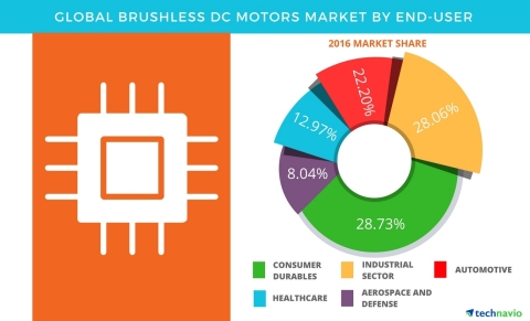 Technavio has published a new report on the global brushless DC motors market from 2017-2021. (Graphic: Business Wire)
