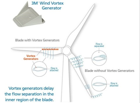 EDF Renewable Services has joined forces with 3M and Smart Blade to develop a maximum performing, highly reliable and quick-to install aerodynamic enhancement system called 3M™ Wind Vortex Generators. (Graphic: Business Wire)
