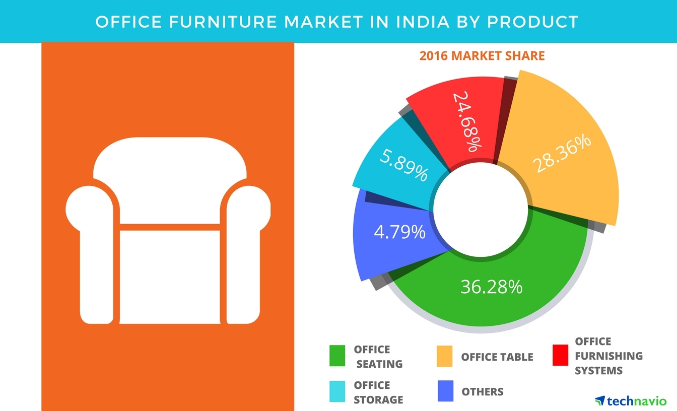 Office furniture market in india is projected to showcase a cagr of over 20 through 2021 Uk home furniture market