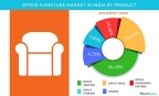 Technavio has published a new report on the office furniture market in India from 2017-2021. (Graphic: Business Wire)