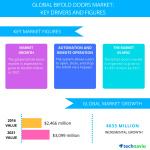 Bifold Doors Market – Trends and Forecasts by Technavio