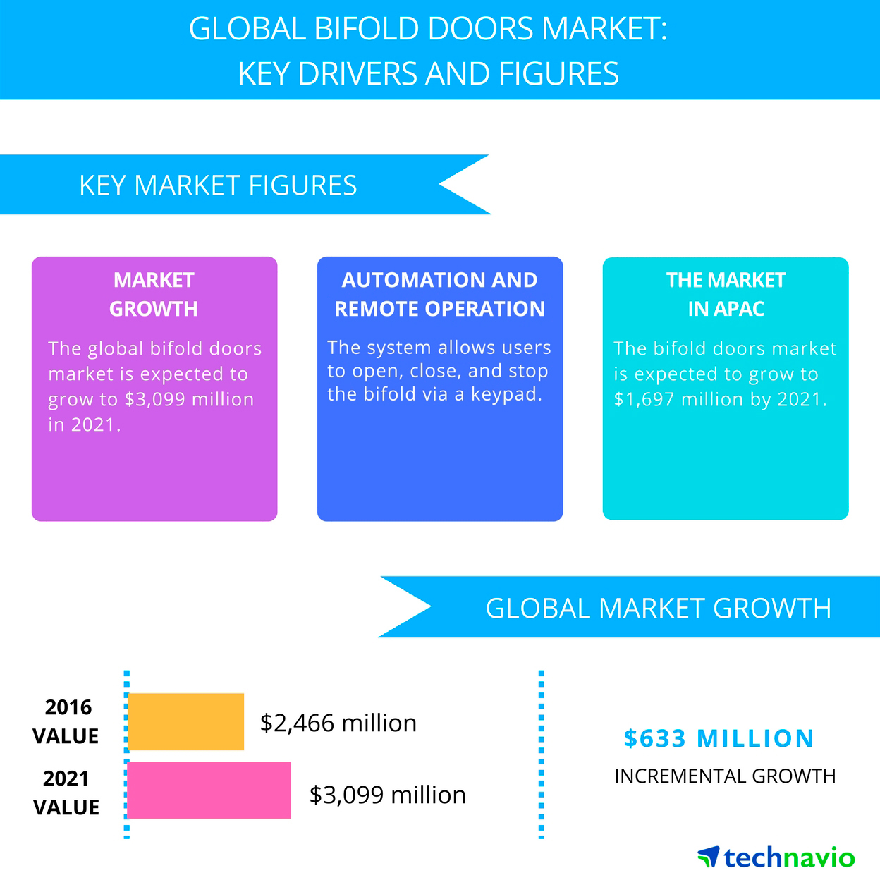 Technavio has published a new report on the global bifold doors market from 2017-2021.