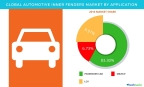 Technavio has published a new report on the global automotive inner fenders market from 2017-2021. (Graphic: Business Wire)