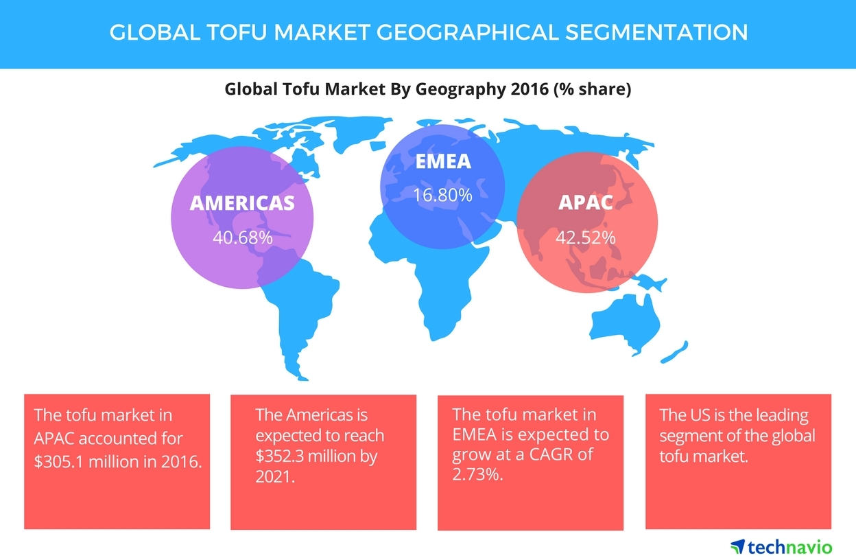 Technavio has published a new report on the global tofu market from 2017-2021. (Graphic: Business Wire)