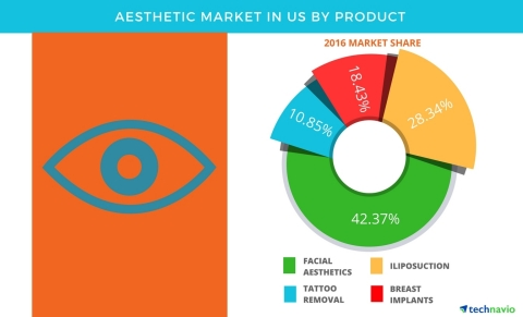 Technavio has published a new report on the aesthetic market in the US from 2017-2021. (Photo: Business Wire)