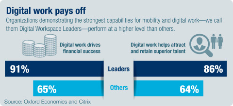 Executives who supported virtual work and mobile business strategies outperformed their peers across ...