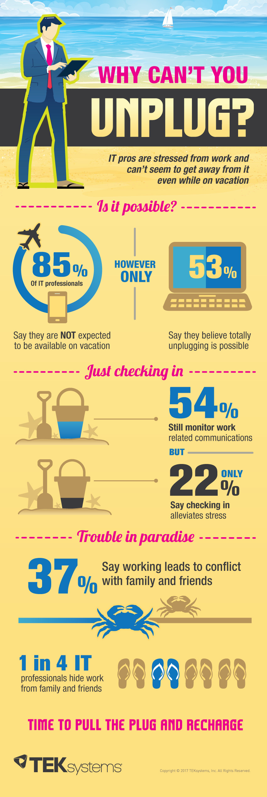 TEKsystems' IT Worker Stress Test and Work/Life Balance Infographic (Graphic: Business Wire)