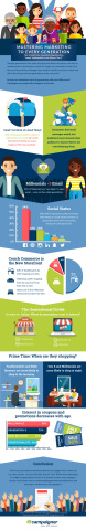 Campaigner 2017 Generational Marketing Insights Survey Infographic (Graphic: Business Wire)