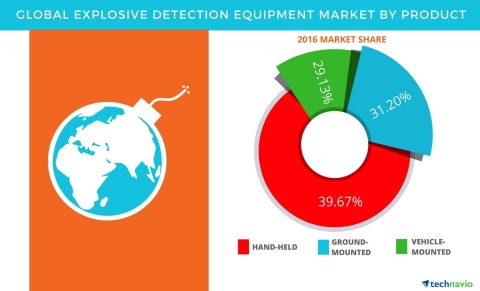 Technavio has published a new report on the global explosive detection equipment market from 2017-2021. (Graphic: Business Wire)