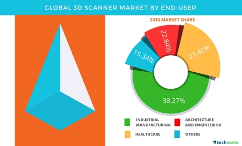 Technavio has published a new report on the global 3D scanner market from 2017-2021. (Graphic: Business Wire)