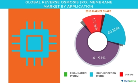 Technavio has published a new report on the global reverse osmosis (RO) membrane market from 2017-2021. (Graphic: Business Wire)